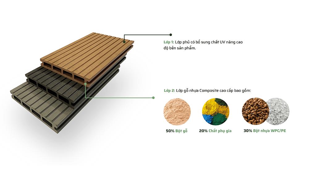 Cấu tạo của tấm sàn nhựa composite ngoài trời